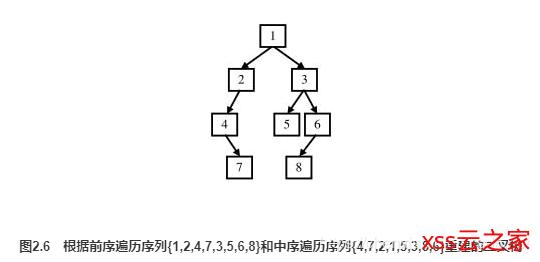 剑指Offer对答如流系列 - 重建二叉树