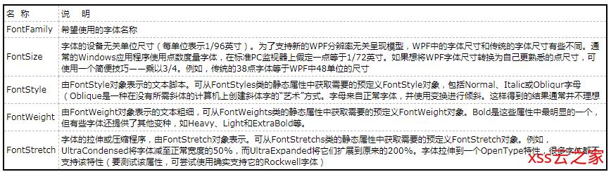 【WPF学习】第十九章 控件类