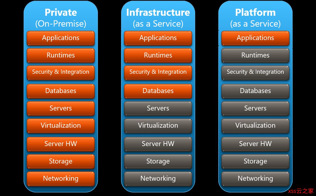 图解云服务模型的演进