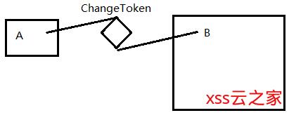 .net core 常见设计模式-IChangeToken