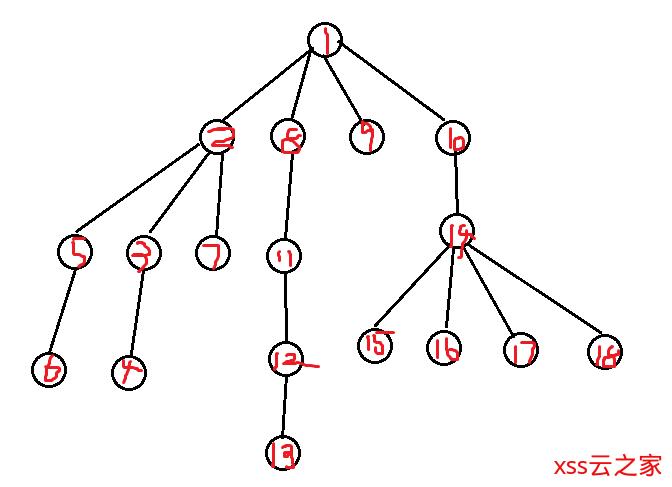 浅谈DFS,BFS,IDFS,A*等算法