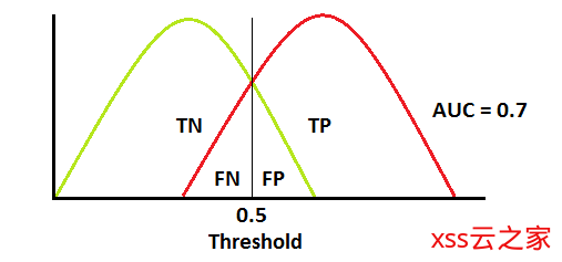 机器学习-TensorFlow应用之classification和ROC curve