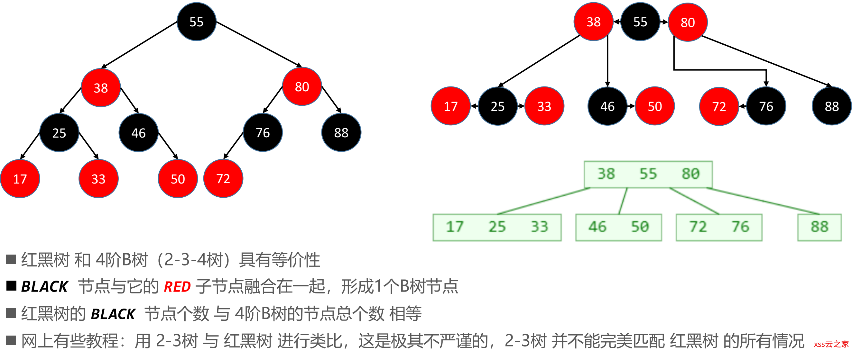 红黑树(依照4阶B树C++实现)