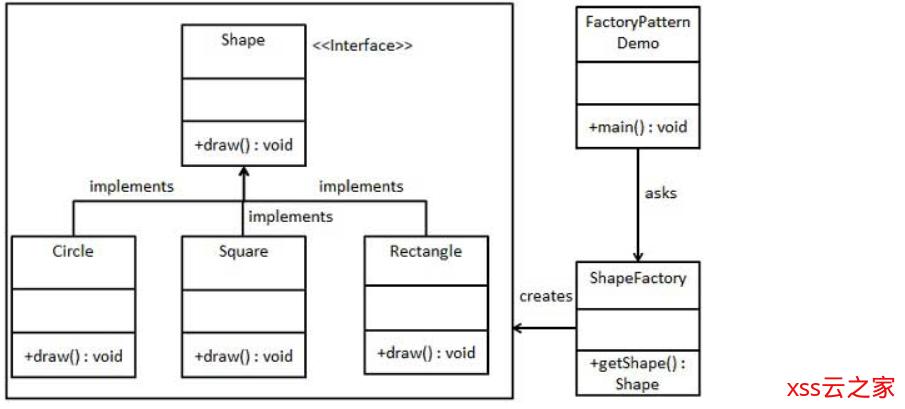 Java 设计模式之工厂模式