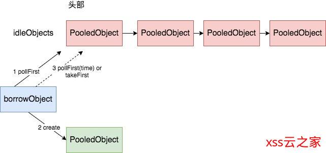 Java 数据持久化系列之池化技术