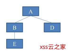 C++ 一篇搞懂多态的实现原理