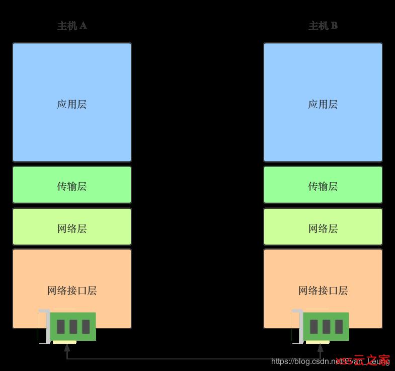 Docker深入浅出系列 | 单节点多容器网络通信
