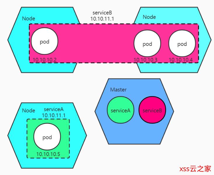 Docker(二):理解容器编排工具Kubernetes内部工作原理