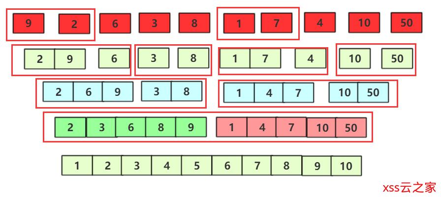 归并排序(逆序数问题)详解