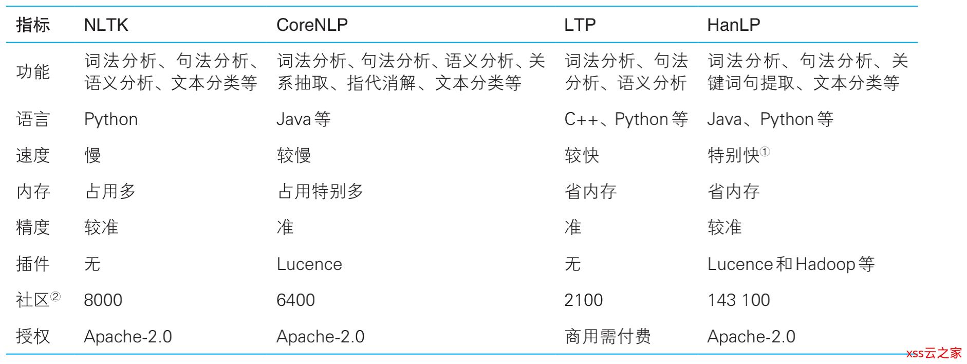 HanLP《自然语言处理入门》笔记--1.新手上路