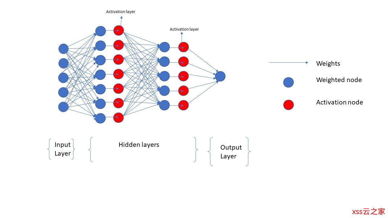 机器学习-浅谈神经网络和Keras的应用