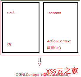Struts2与OGNL的联系