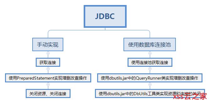 JDBC的学习笔记-手动实现