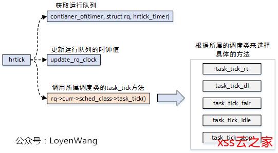 【原创】(一)Linux进程调度器-基础