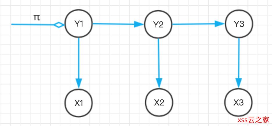 详解隐马尔可夫模型(HMM)中的维特比算法