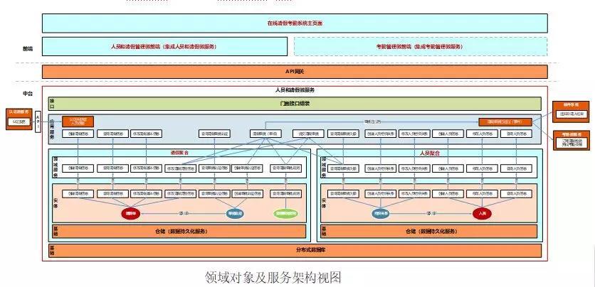 基于DDD的微服务设计和开发实战