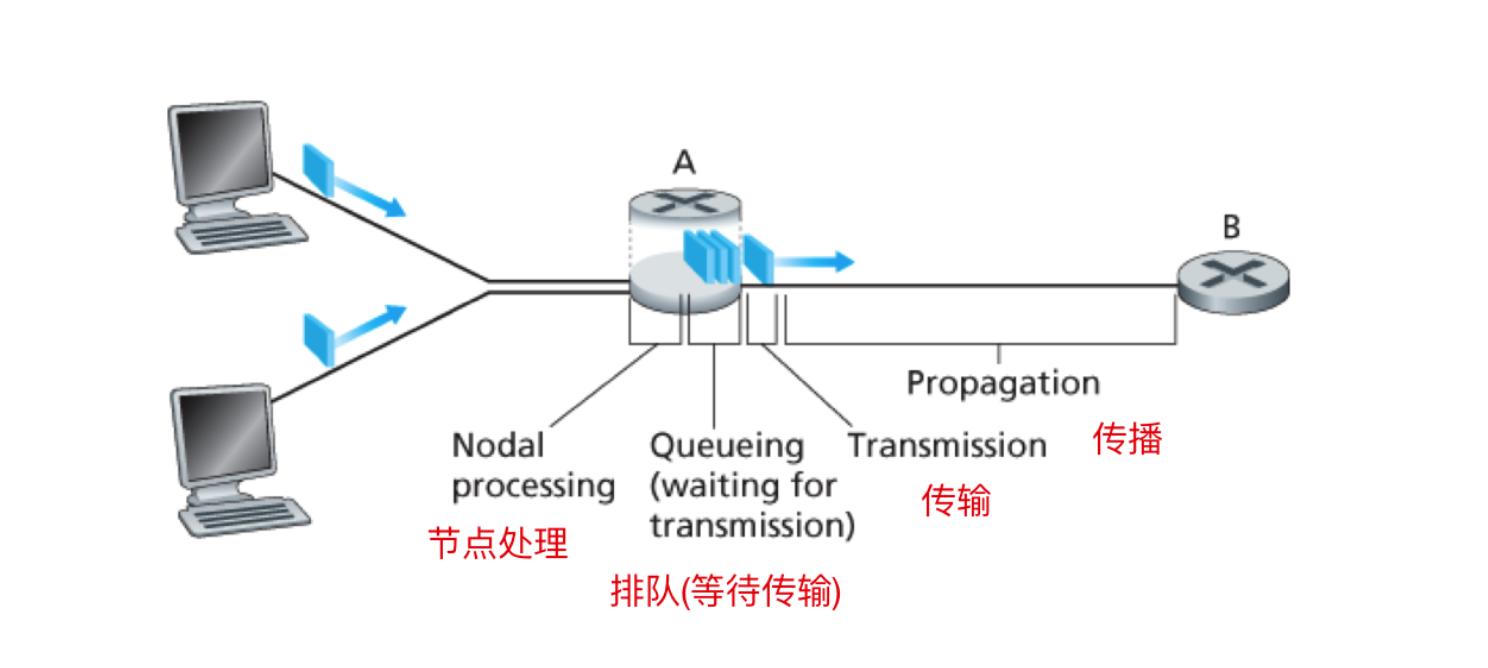 计算机网络的核心概念