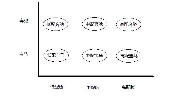 简单工厂、工厂方法和抽象工厂的区别