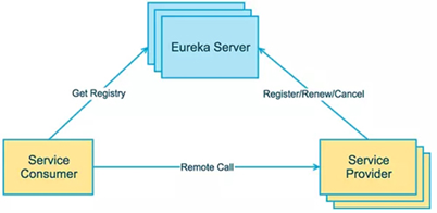 服务发现之eureka