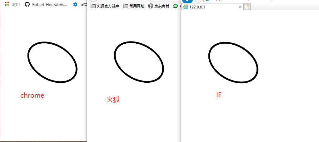 如何使用canvas绘制椭圆,扩展非chrome浏览器中的ellipse方法