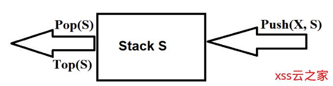 常见的基本数据结构——栈