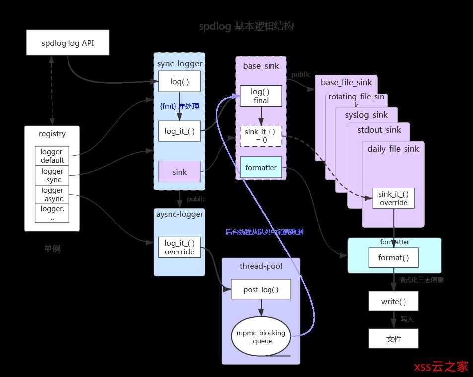 spdlog 基本结构分析