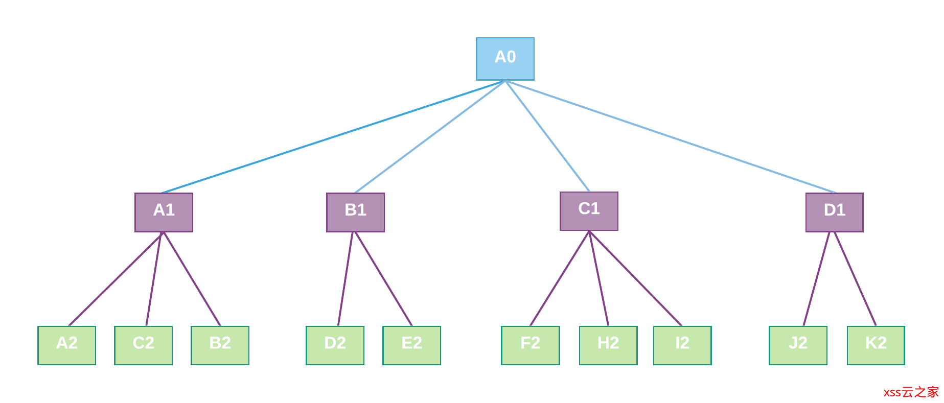 i3s 一种开源的三维地理数据规范 简单解读