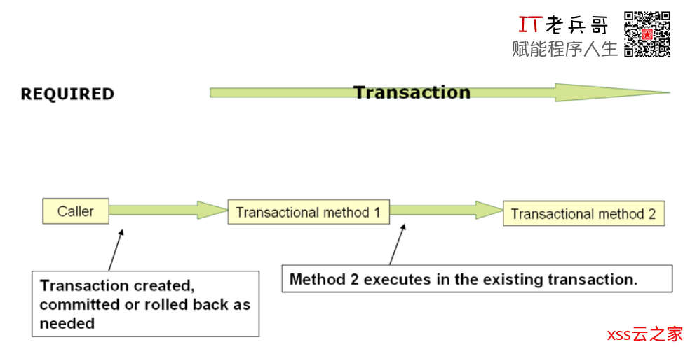 性能调优,程序员转型架构师的拦路虎【3】,练就哪些技能才胜任架构师?,如何从开发岗转型做架构师?