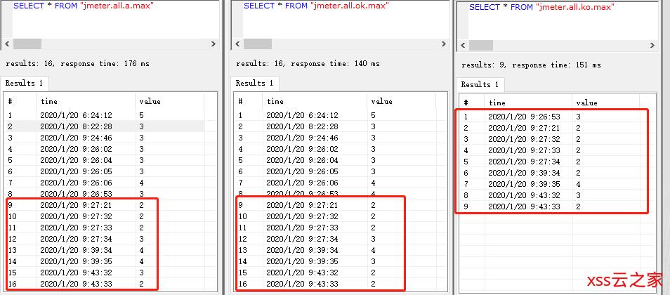 全网最详细!Centos7.X 搭建Grafana+Jmeter+Influxdb 性能实时监控平台