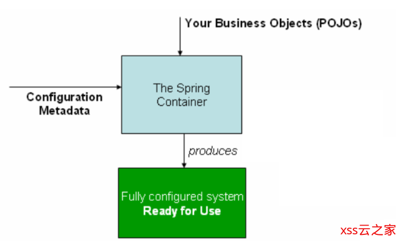 Spring 框架学习(1)--Spring、Spring MVC扫盲