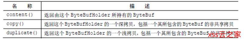 Netty快速入门(08)ByteBuf组件介绍