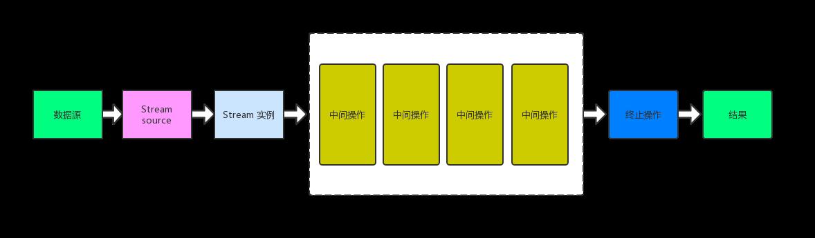 JAVA8 之 Stream 流(四)