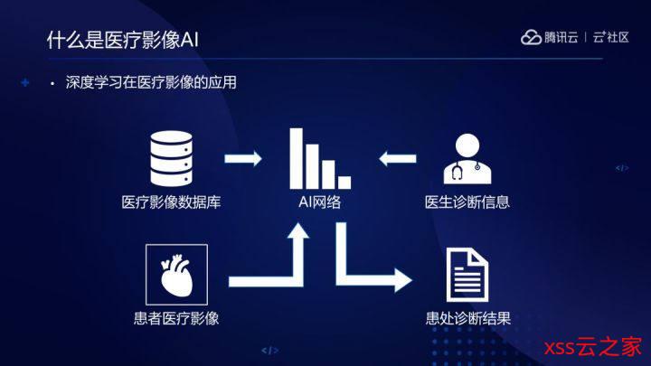 数据量不足,MedicalNet 如何助力医疗影像 AI 突破瓶颈?