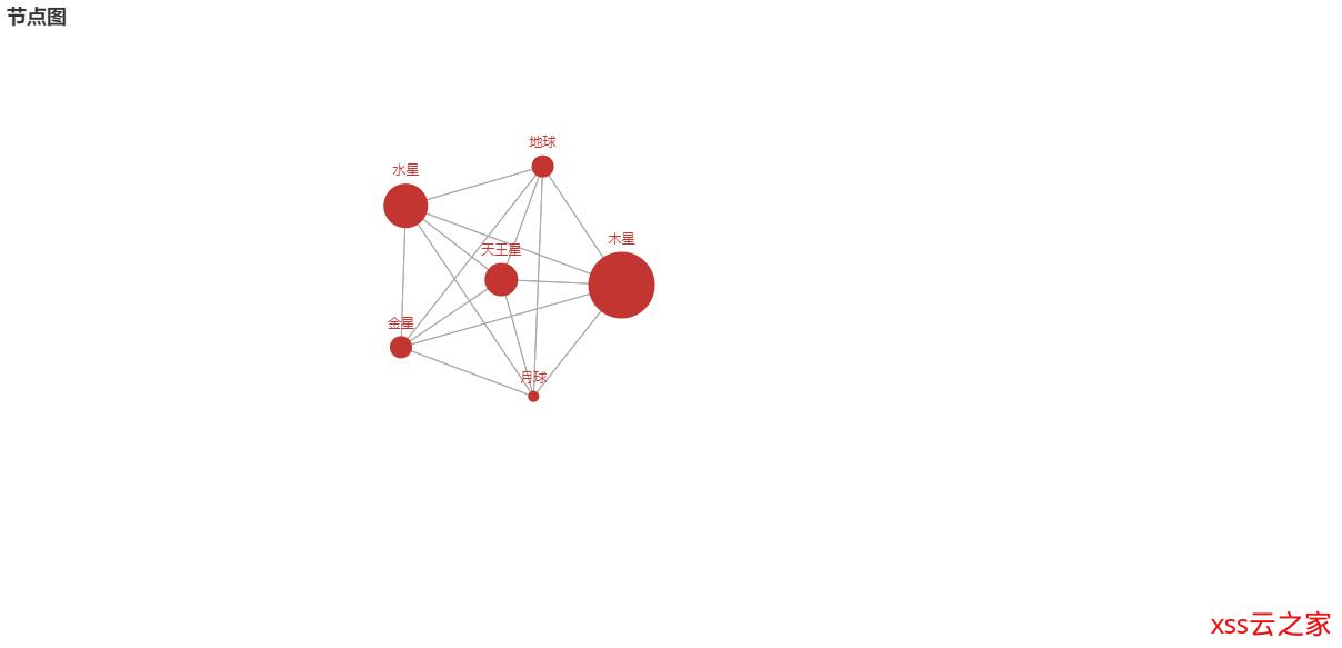 最新Pyecharts-基本图表