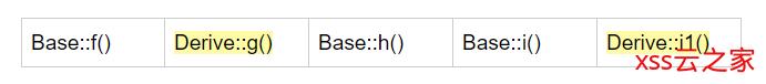 C++ 链式继承下的虚函数列表