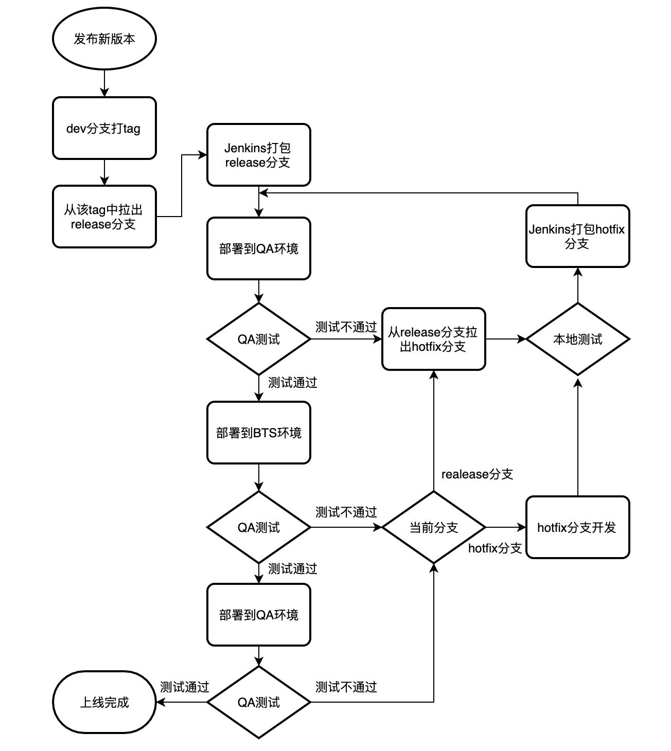 我与Git的那些破事--代码管理