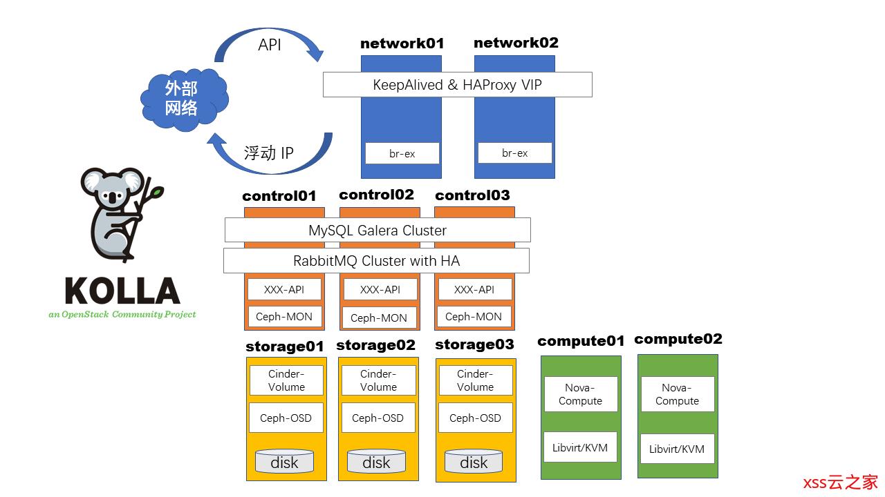 用Kolla在阿里云部署10节点高可用OpenStack