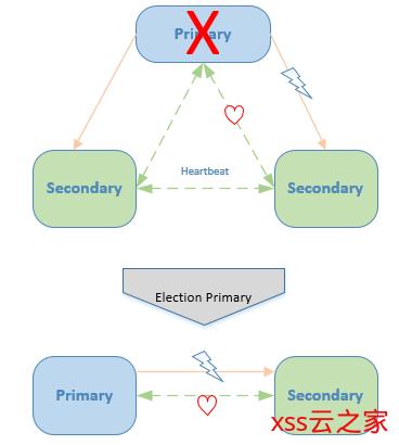 (2)MongoDB副本集自动故障转移原理