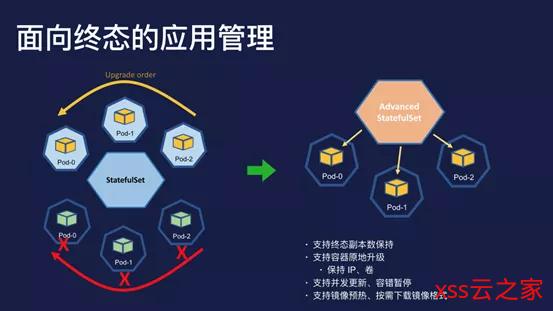 为什么 K8s 在阿里能成功?| 问底中国 IT 技术演进