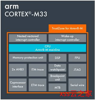 痞子衡嵌入式:ARM Cortex-M内核那些事(3.2)- 安全模块看特性(M23/33/35P)