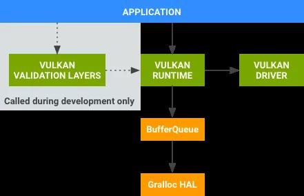 还在使用OpenGL ES做渲染,你Out了,赶紧来拥抱Vulkan吧~