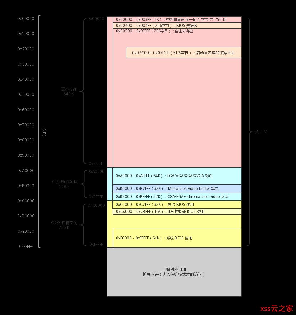 【自制操作系统04】从实模式到保护模式