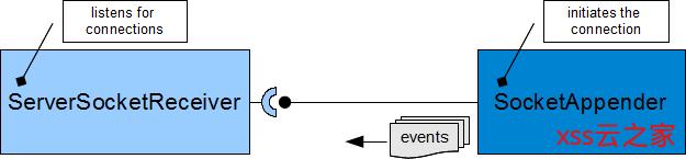 2020 年了,Java 日志框架到底哪个性能好?——技术选型篇