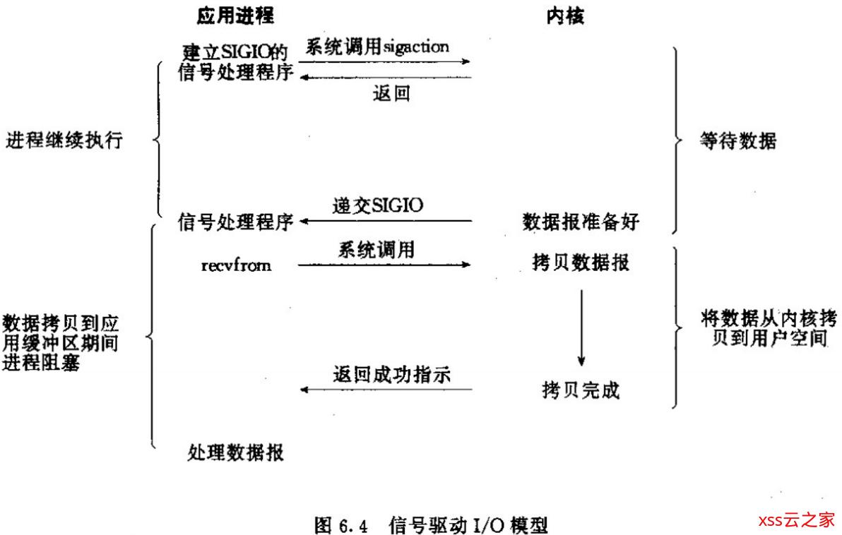 网络io模型总结
