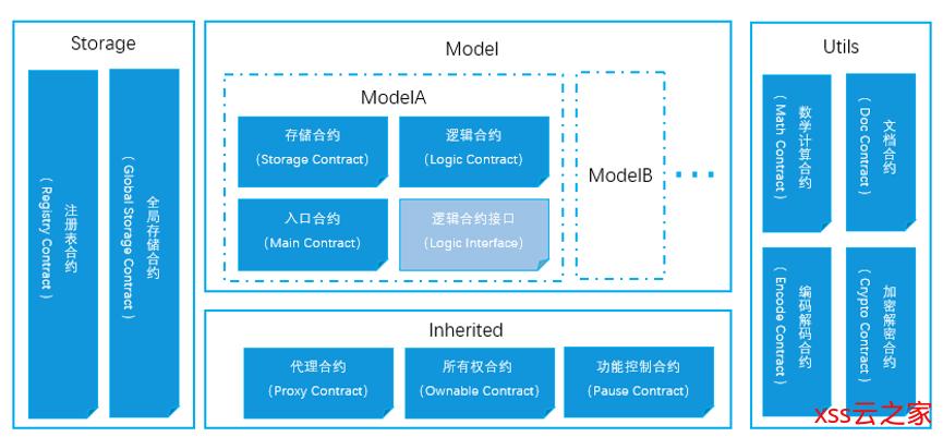 【智能合约】编写复杂业务场景下的智能合约——可升级的智能合约设计模式(附Demo)
