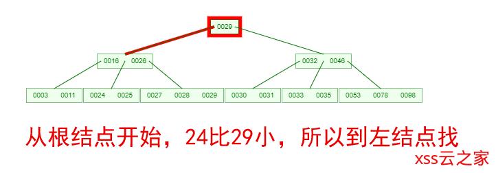 B-Tree 和 B+Tree 结构及应用,InnoDB 引擎, MyISAM 引擎