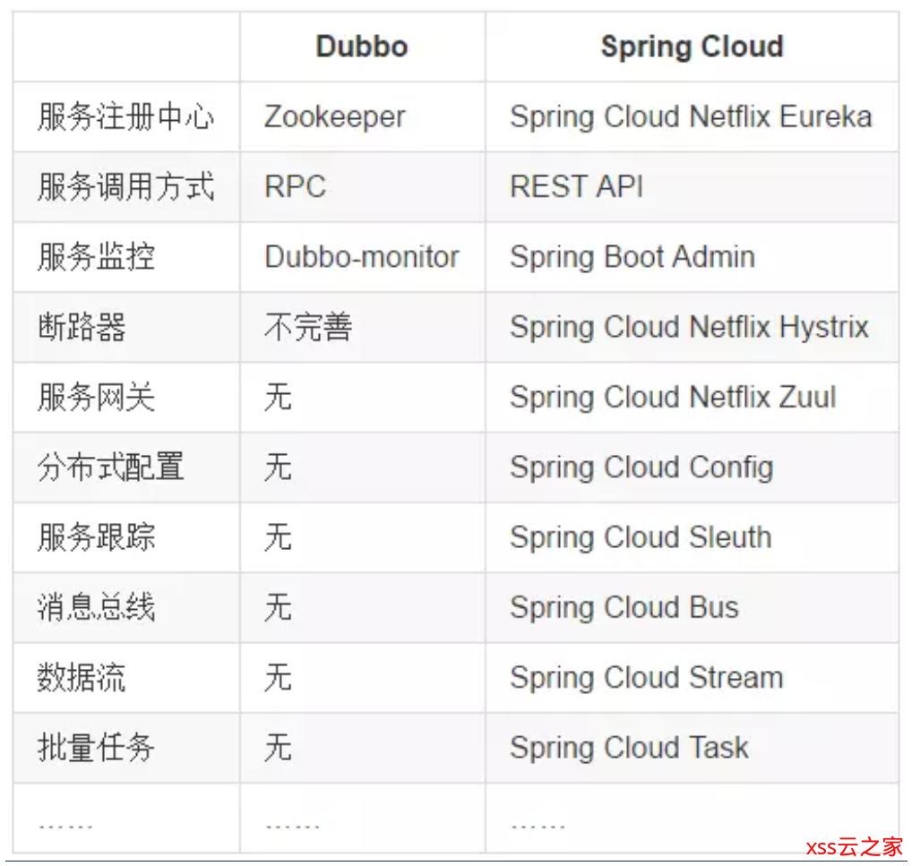 Spring Cloud学习之-什么是Spring Cloud?