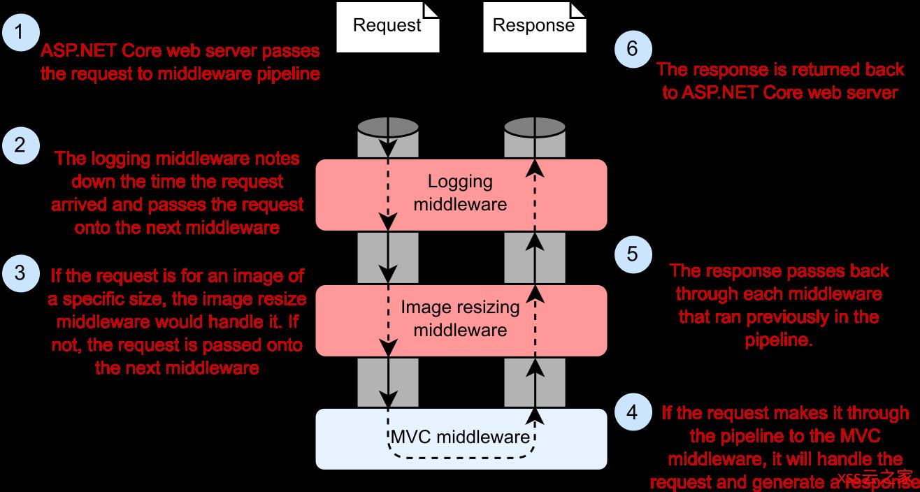 Serilog高级玩法之用Serilog记录所选终结点附加属性