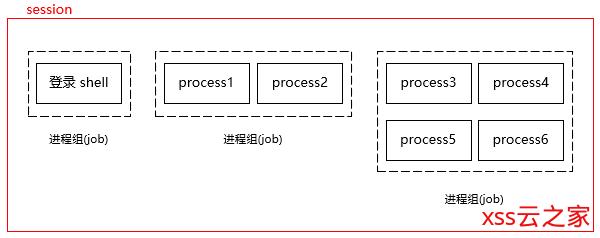 Linux session(会话)