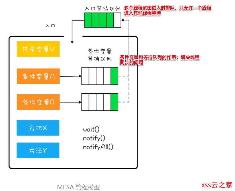 【Java并发基础】管程简介